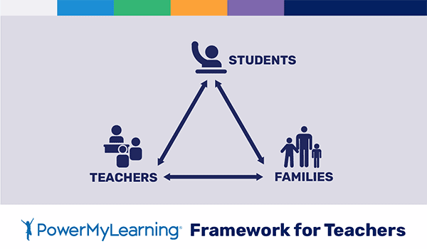 PowerMyLearning Framework for Teachers